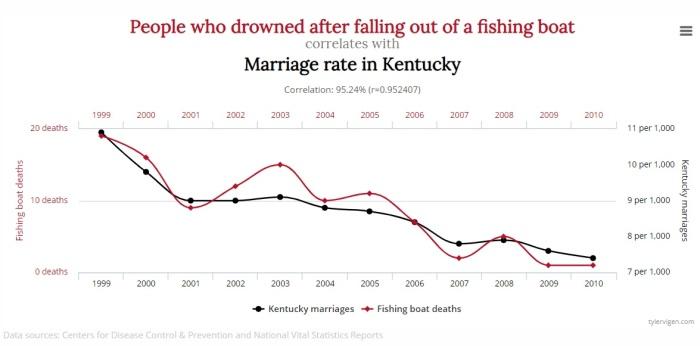 blog correlation