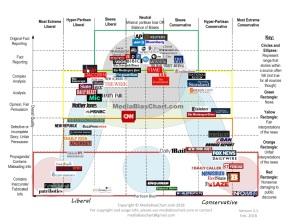 media bias 1