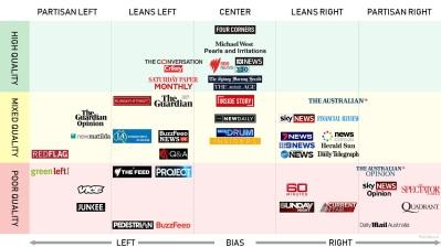 media bias 2